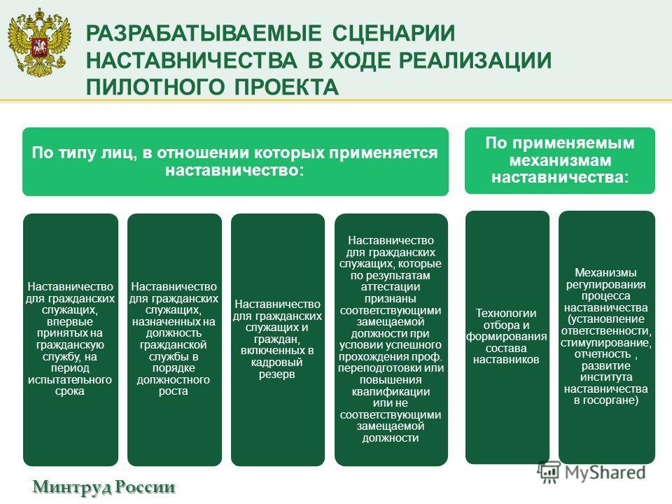 Минтруд России РАЗРАБАТЫВАЕМЫЕ СЦЕНАРИИ НАСТАВНИЧЕСТВА В ХОДЕ РЕАЛИЗАЦИИ ПИЛОТНОГО ПРОЕКТА По типу лиц, в отношении которых применяется наставничество: Наставничество для гражданских служащих, впервые принятых на гражданскую службу, на период испытат