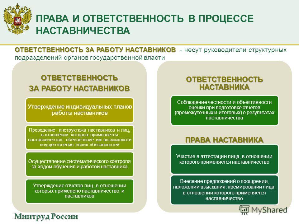 Минтруд России ПРАВА И ОТВЕТСТВЕННОСТЬ В ПРОЦЕССЕ НАСТАВНИЧЕСТВА ОТВЕТСТВЕННОСТЬ ЗА РАБОТУ НАСТАВНИКОВ ОТВЕТСТВЕННОСТЬ ЗА РАБОТУ НАСТАВНИКОВ - несут руководители структурных подразделений органов государственной властиОТВЕТСТВЕННОСТЬ ЗА РАБОТУ НАСТАВ