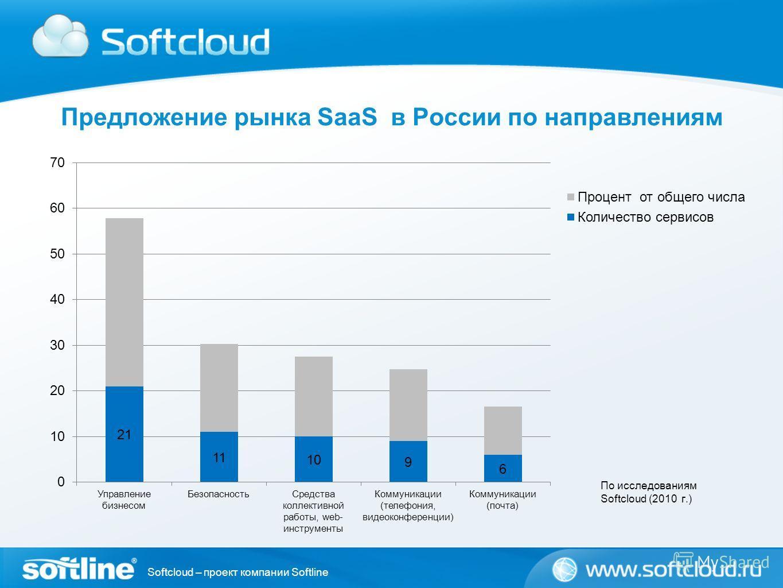Softcloud – проект компании Softline Предложение рынка SaaS в России по направлениям