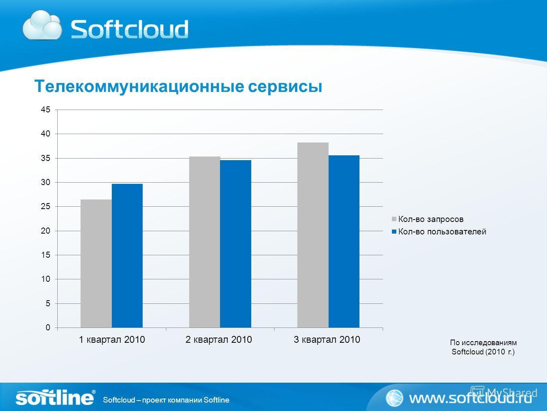 Softcloud – проект компании Softline Телекоммуникационные сервисы По исследованиям Softcloud (2010 г.)