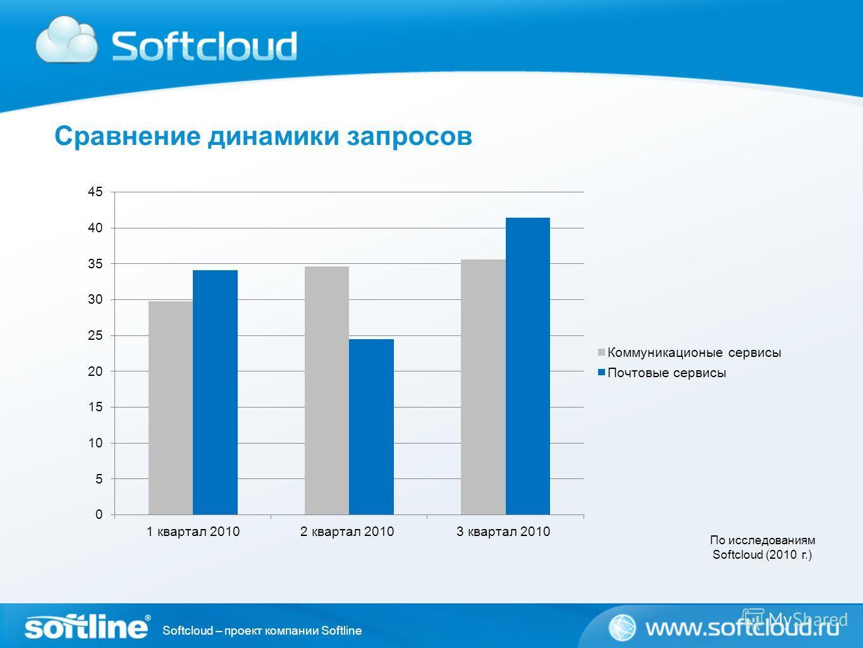 Softcloud – проект компании Softline Сравнение динамики запросов По исследованиям Softcloud (2010 г.)