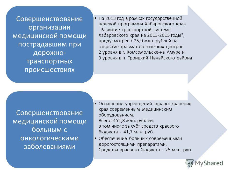 На 2013 год в рамках государственной целевой программы Хабаровского края