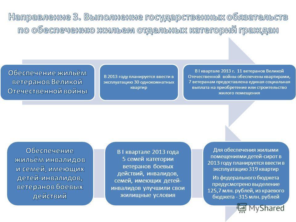 В 2013 году планируется ввести в эксплуатацию 30 однокомнатных квартир В I квартале 2013 г. 11 ветеранов Великой Отечественной войны обеспечены квартирами, 7 ветеранам предоставлена единая социальная выплата на приобретение или строительство жилого п
