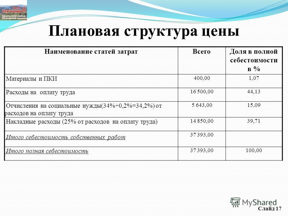 Плановая структура цены Наименование статей затратВсегоДоля в полной себестоимости в % Материалы и ПКИ 400,001,07 Расходы на оплату труда 16 500,0044,13 Отчисления на социальные нужды(34%+0,2%=34,2%) от расходов на оплату труда 5 643,0015,09 Накладны