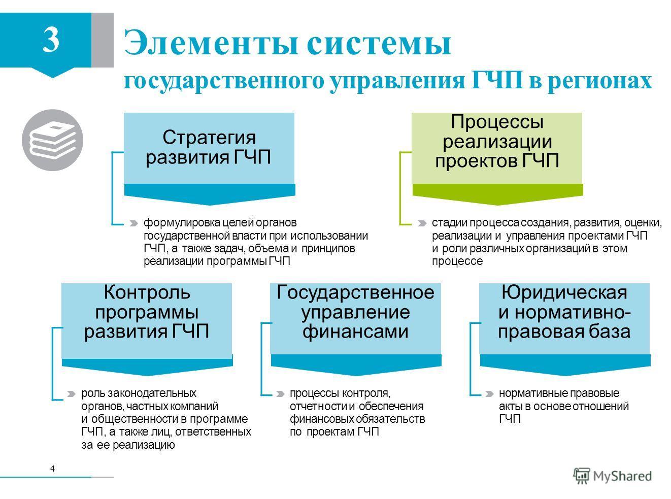 формулировка целей органов государственной власти при использовании ГЧП, а также задач, объема и принципов реализации программы ГЧП стадии процесса создания, развития, оценки, реализации и управления проектами ГЧП и роли различных организаций в этом