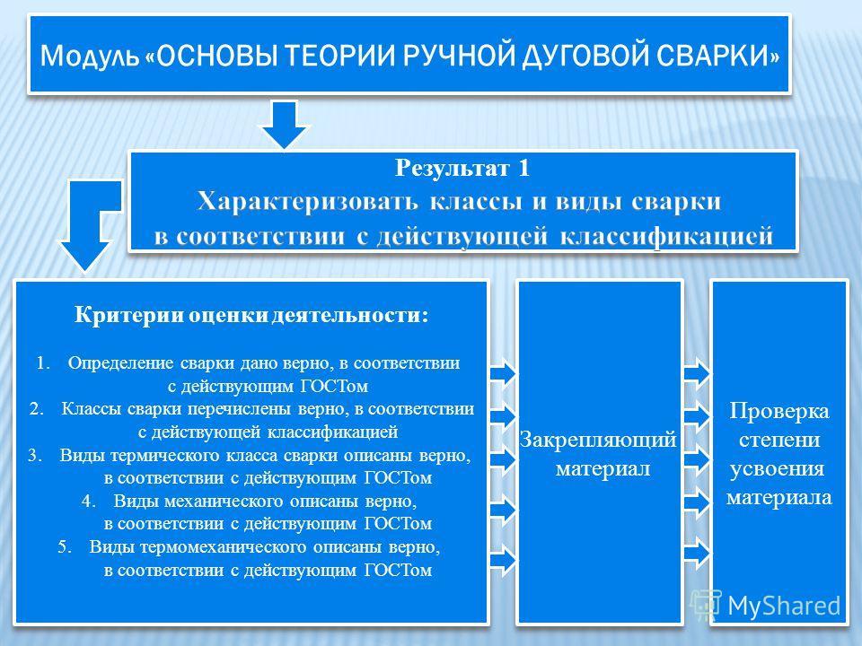 Модуль «ОСНОВЫ ТЕОРИИ РУЧНОЙ ДУГОВОЙ СВАРКИ» Критерии оценки деятельности: 1.Определение сварки дано верно, в соответствии с действующим ГОСТом 2.Классы сварки перечислены верно, в соответствии с действующей классификацией 3.Виды термического класса