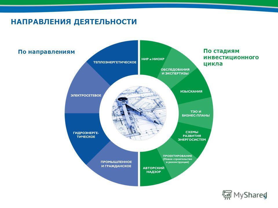 5 НАПРАВЛЕНИЯ ДЕЯТЕЛЬНОСТИ По направлениям По стадиям инвестиционного цикла