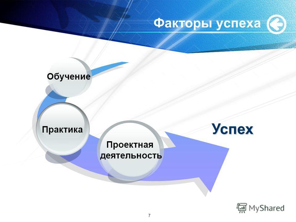 Факторы успеха Успех Проектная деятельность Практика Обучение 7