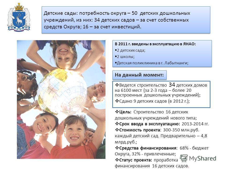 Детские сады: потребность округа – 50 детских дошкольных учреждений, из них: 34 детских садов – за счет собственных средств Округа; 16 – за счет инвестиций. Ведется строительство 34 детских домов на 6100 мест (за 2-3 года – более 20 построенных дошко