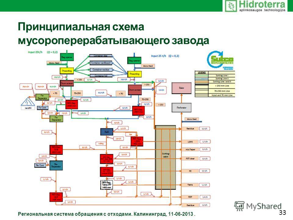Принципиальная схема мусороперерабатывающего завода Региональная система обращения с отходами. Калининград, 11-06-2013. 33