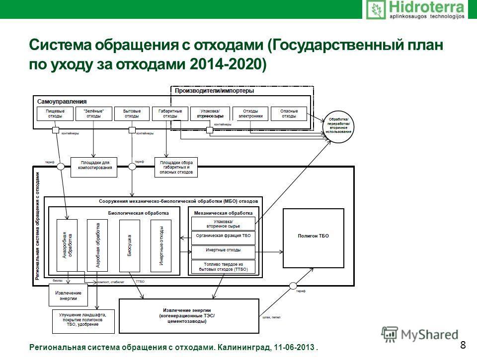 Система обращения с отходами (Государственный план по уходу за отходами 2014-2020) Региональная система обращения с отходами. Калининград, 11-06-2013. 8