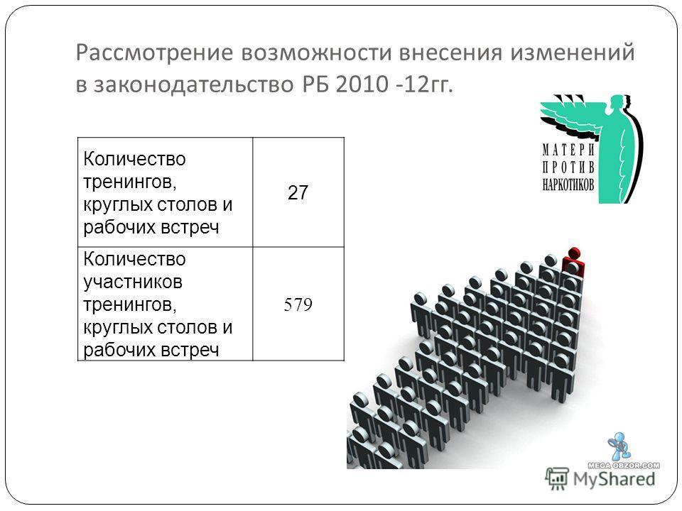 Рассмотрение возможности внесения изменений в законодательство РБ 2010 -12 гг. Количество тренингов, круглых столов и рабочих встреч 27 Количество участников тренингов, круглых столов и рабочих встреч 579
