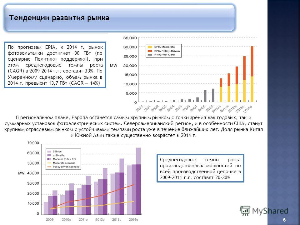 Тенденции развития рынка По прогнозам EPIA, к 2014 г. рынок фотовольтаики достигнет 30 ГВт (по сценарию Политики поддержки), при этом среднегодовые темпы роста (CAGR) в 2009-2014 г.г. составят 33%. По Умеренному сценарию, объем рынка в 2014 г. превыс
