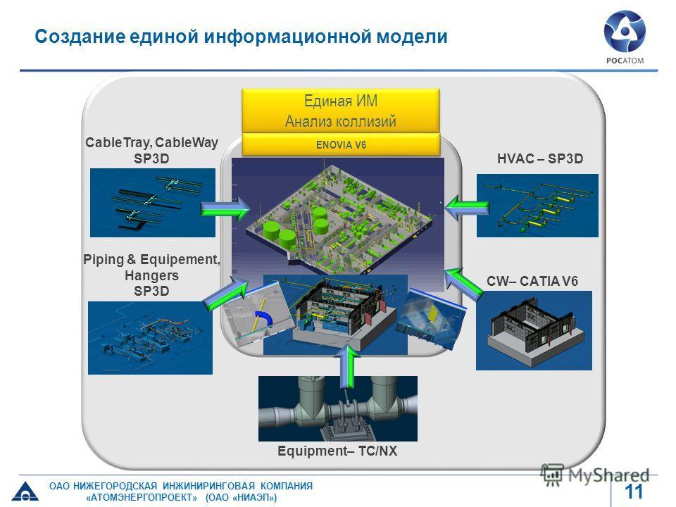 Создание единой информационной модели 11 ОАО НИЖЕГОРОДСКАЯ ИНЖИНИРИНГОВАЯ КОМПАНИЯ «АТОМЭНЕРГОПРОЕКТ» (ОАО «НИАЭП») Единая ИМ Анализ коллизий Единая ИМ Анализ коллизий ENOVIA V6 CableTray, CableWay SP3D Piping & Equipement, Hangers SP3D Equipment– TC