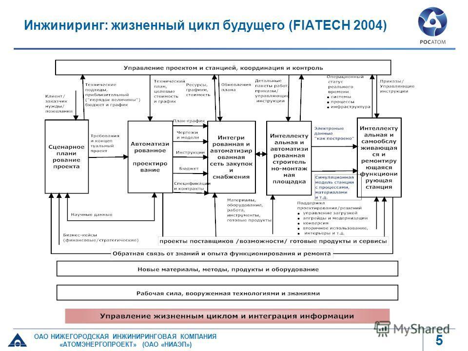 5 Инжиниринг: жизненный цикл будущего (FIATECH 2004)