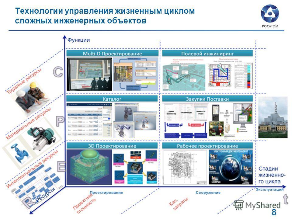 Технологии управления жизненным циклом сложных инженерных объектов 8 8
