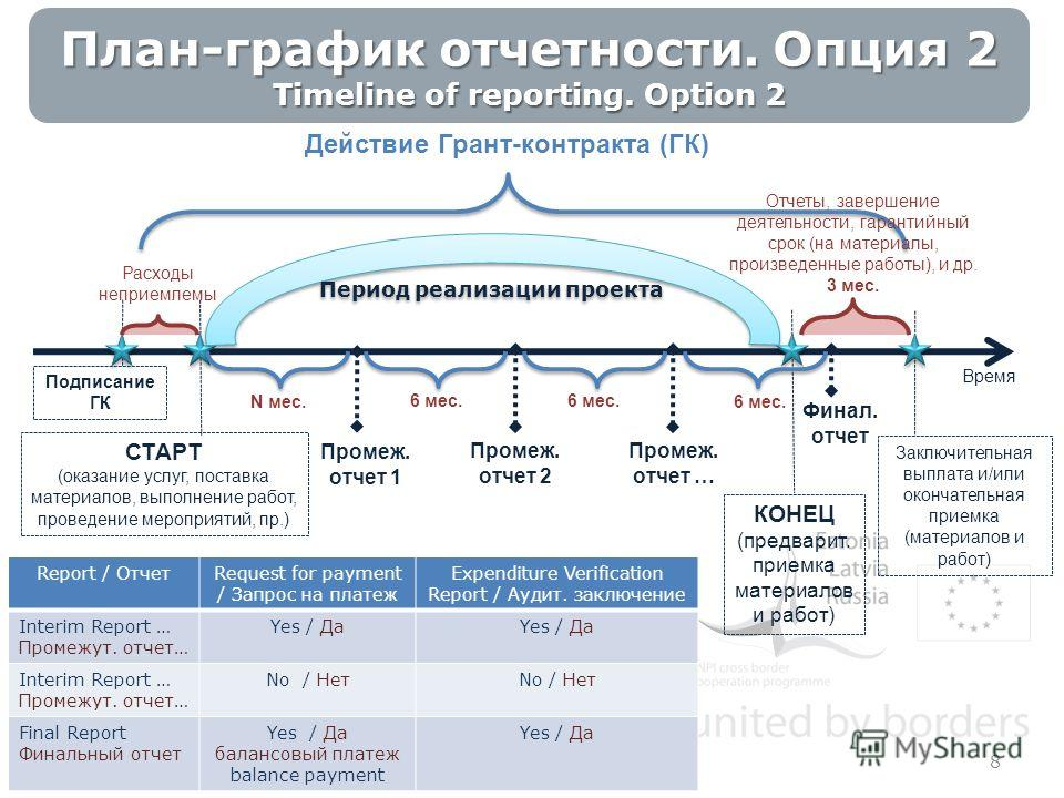 8 План-график отчетности. Опция 2 Timeline of reporting. Option 2 Report / ОтчетRequest for payment / Запрос на платеж Expenditure Verification Report / Аудит. заключение Interim Report … Промежут. отчет… Yes / Да Interim Report … Промежут. отчет… No