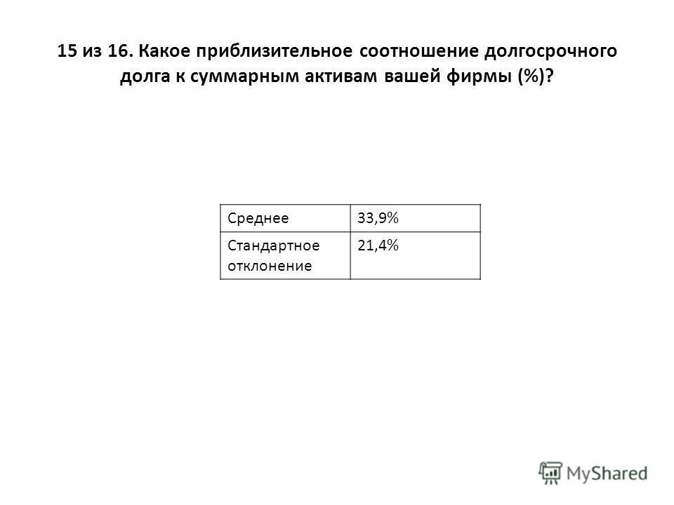 15 из 16. Какое приблизительное соотношение долгосрочного долга к суммарным активам вашей фирмы (%)? Среднее33,9% Стандартное отклонение 21,4%