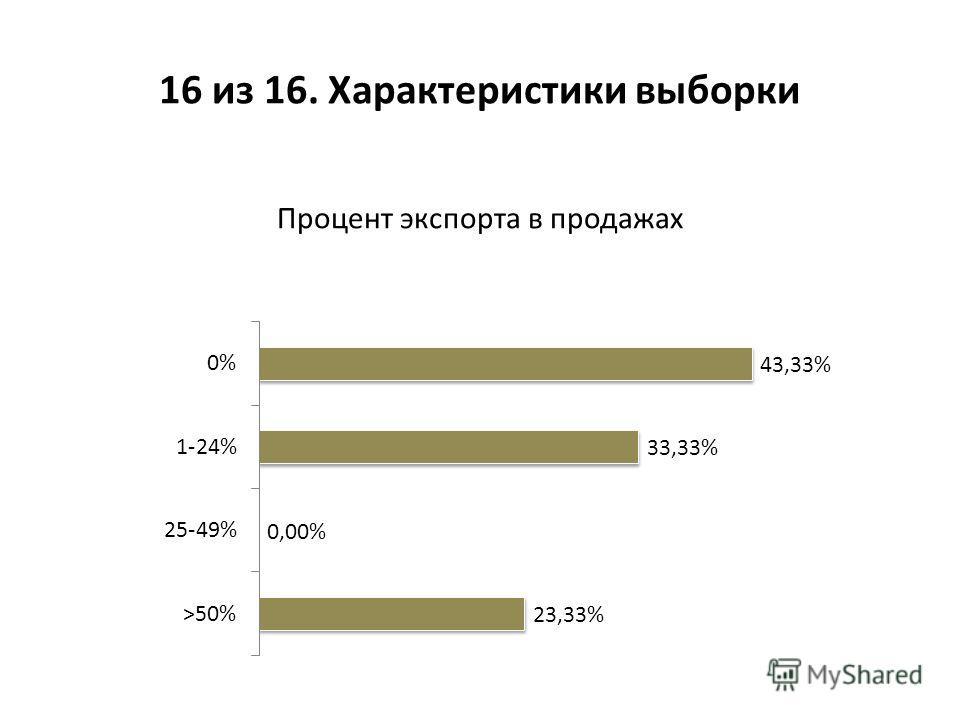 Процент экспорта в продажах 16 из 16. Характеристики выборки