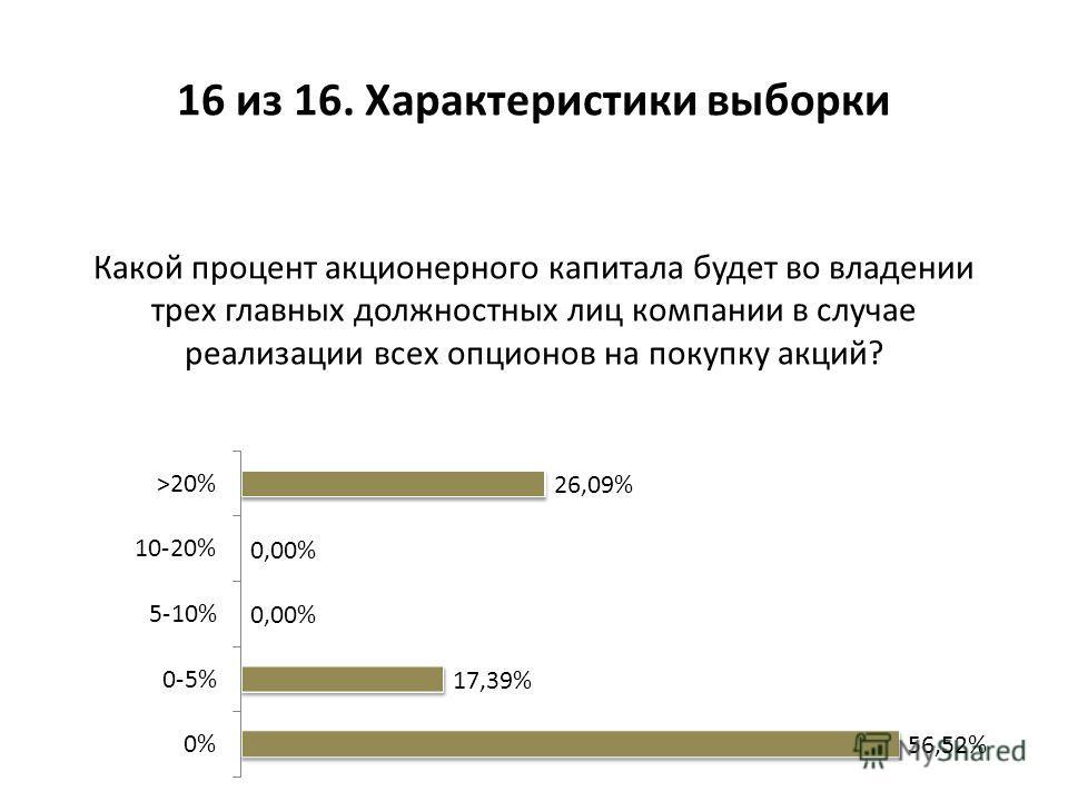 Какой процент акционерного капитала будет во владении трех главных должностных лиц компании в случае реализации всех опционов на покупку акций? 16 из 16. Характеристики выборки