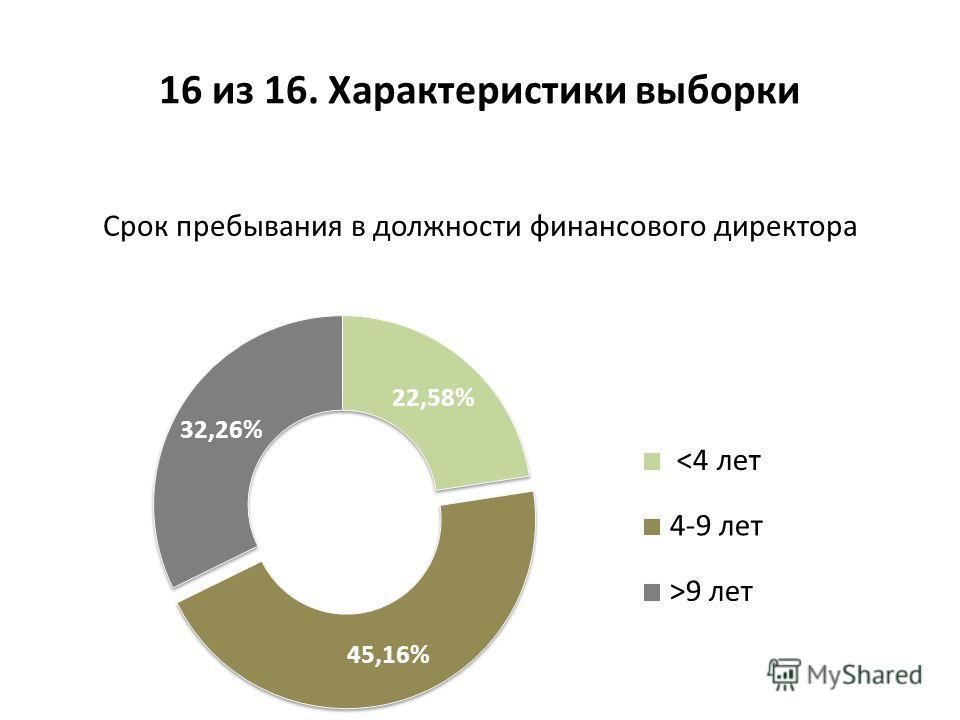 Срок пребывания в должности финансового директора 16 из 16. Характеристики выборки
