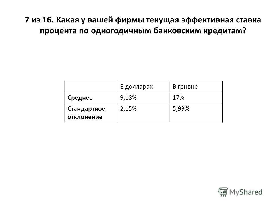 7 из 16. Какая у вашей фирмы текущая эффективная ставка процента по одногодичным банковским кредитам? В долларахВ гривне Среднее9,18%17% Стандартное отклонение 2,15%5,93%