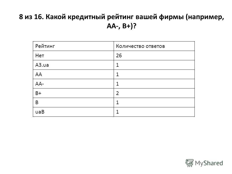 8 из 16. Какой кредитный рейтинг вашей фирмы (например, АА-, В+)? РейтингКоличество ответов Нет26 A3.ua1 AA1 AA-1 B+2 B1 uaB1