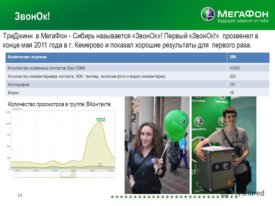 ТриДжинн в МегаФон - Сибирь называется «ЗвонОк»! Первый «ЗвонОк!» прозвенел в конце мая 2011 года в г. Кемерово и показал хорошие результаты для первого раза. ЗвонОк! Количество игроков209 Количество косвенных контактов (без СМИ)10000 Количество комм