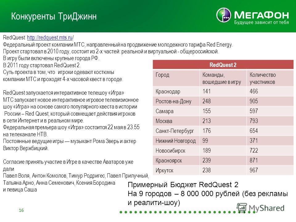 16 Конкуренты ТриДжинн RedQuest http://redquest.mts.ru/http://redquest.mts.ru Федеральный проект компании МТС, направленный на продвижение молодежного тарифа Red Energy. Проект стартовал в 2010 году, состоит из 2-х частей: реальной и виртуальной - об