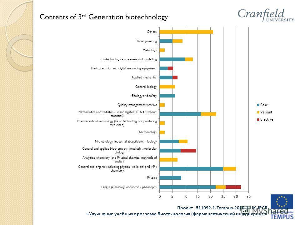 Проект 511092-1-Tempus-2010-1-UK-JPCR «Улучшение учебных программ Биотехнология (фармацевтический инжениринг)» Contents of 3 rd Generation biotechnology