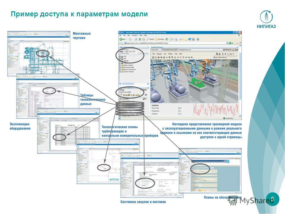 8 Пример доступа к параметрам модели