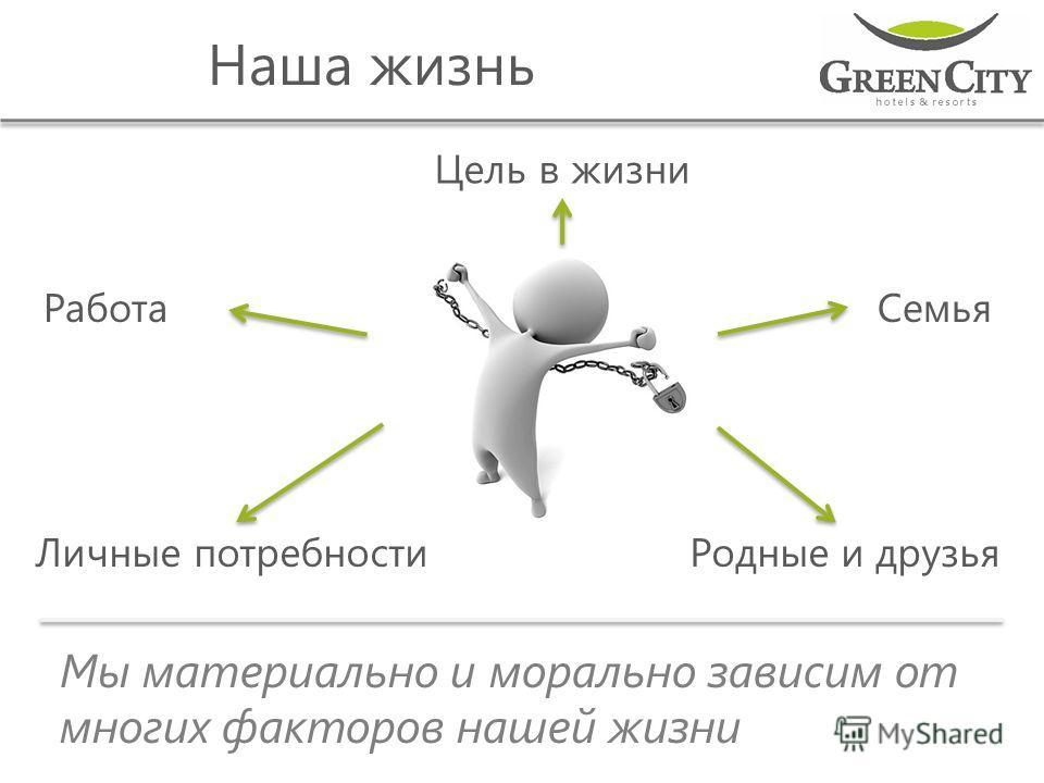 Наша жизнь РаботаСемья Цель в жизни Личные потребностиРодные и друзья Мы материально и морально зависим от многих факторов нашей жизни