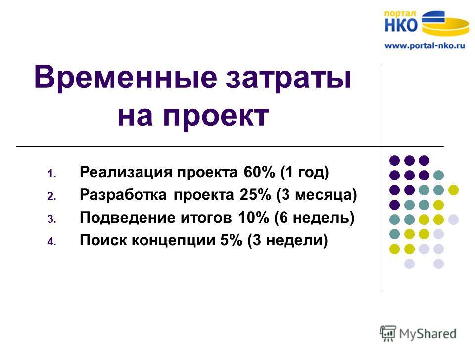 Временные затраты на проект 1. Реализация проекта 60% (1 год) 2. Разработка проекта 25% (3 месяца) 3. Подведение итогов 10% (6 недель) 4. Поиск концепции 5% (3 недели)