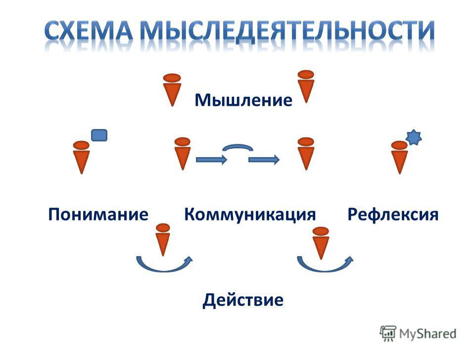 Мышление Понимание Коммуникация Рефлексия Действие