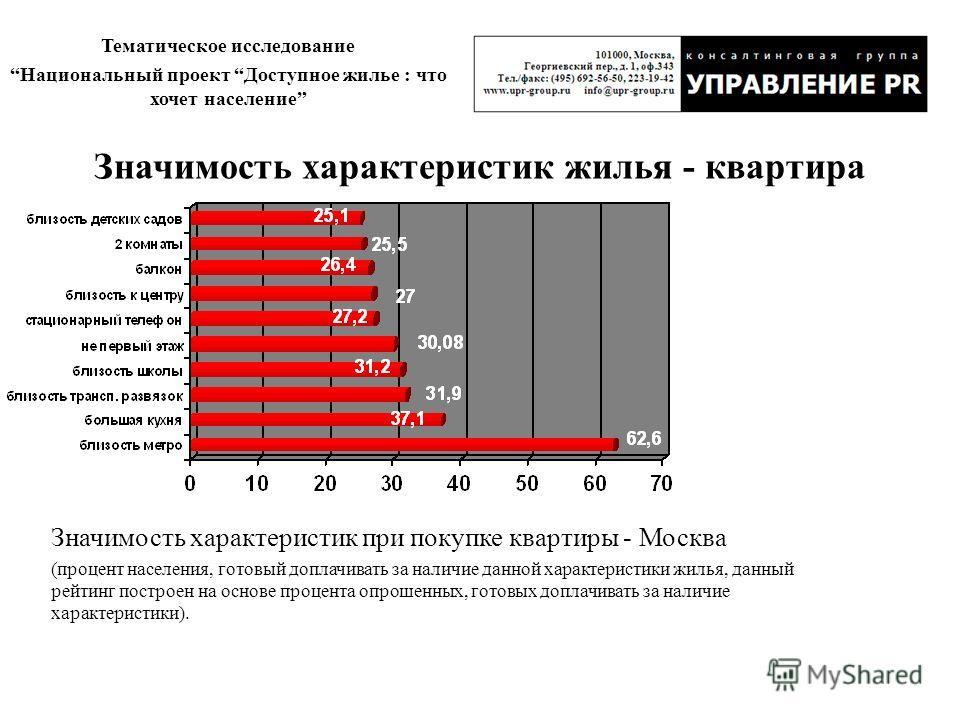 Тематическое исследование Национальный проект Доступное жилье : что хочет население Значимость характеристик при покупке квартиры - Москва (процент населения, готовый доплачивать за наличие данной характеристики жилья, данный рейтинг построен на осно