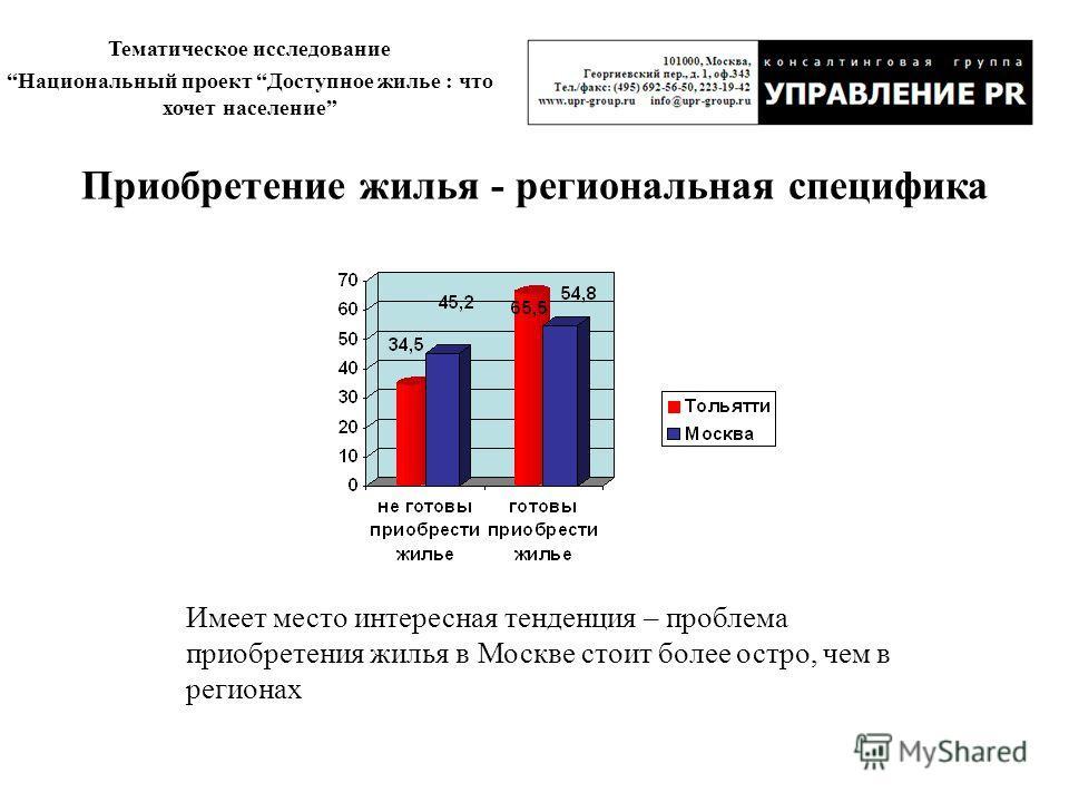 Тематическое исследование Национальный проект Доступное жилье : что хочет население Приобретение жилья - региональная специфика Имеет место интересная тенденция – проблема приобретения жилья в Москве стоит более остро, чем в регионах