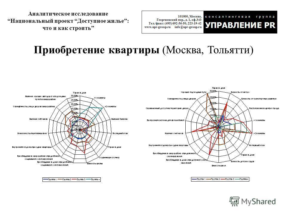 Аналитическое исследование Национальный проект Доступное жилье: что и как строить Приобретение квартиры (Москва, Тольятти)