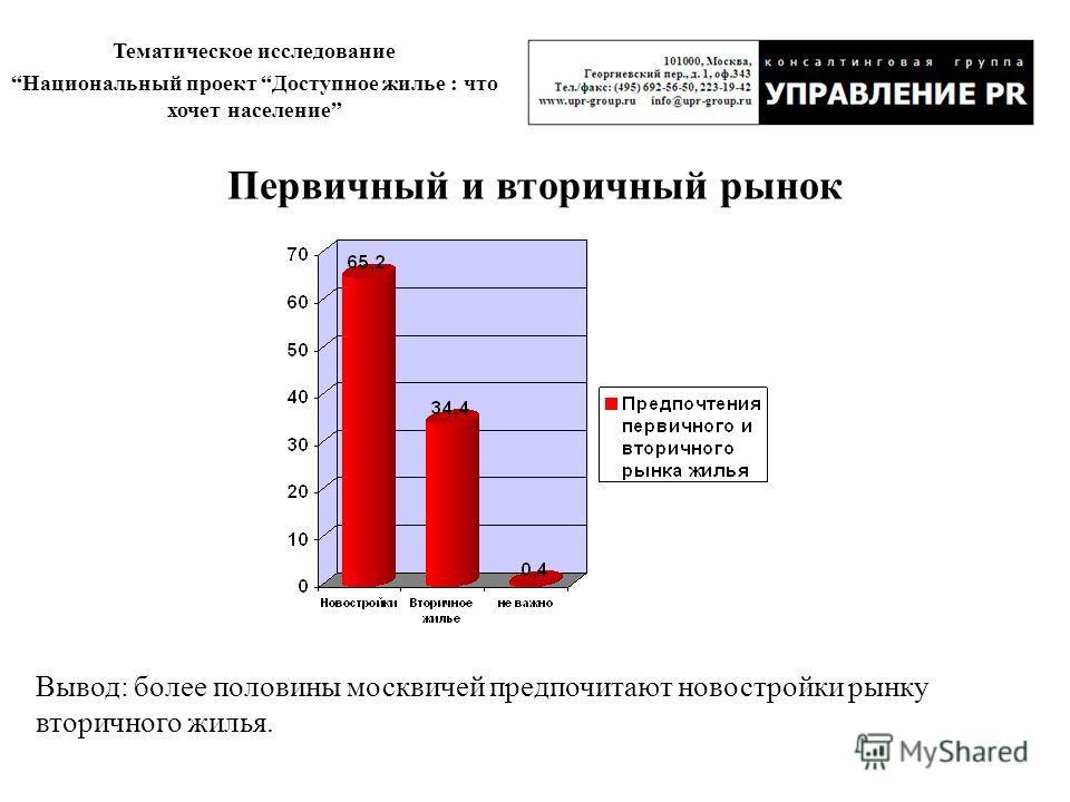 Тематическое исследование Национальный проект Доступное жилье : что хочет население Первичный и вторичный рынок Вывод: более половины москвичей предпочитают новостройки рынку вторичного жилья.