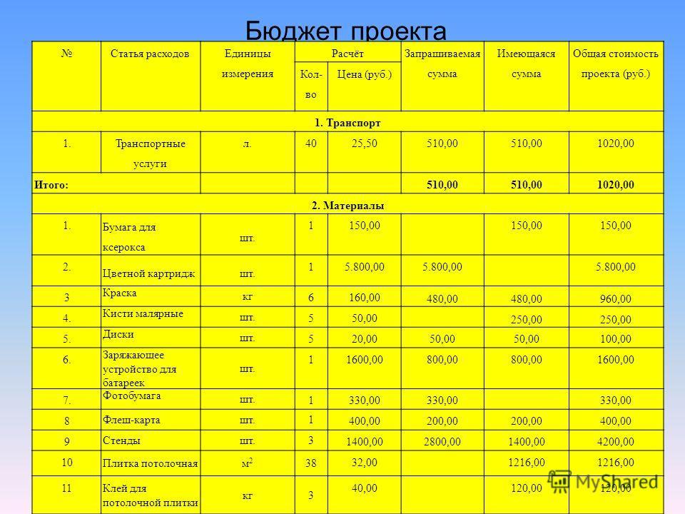 Бюджет проекта Статья расходов Единицы измерения Расчёт Запрашиваемая сумма Имеющаяся сумма Общая стоимость проекта (руб.) Кол- во Цена (руб.) 1. Транспорт 1. Транспортные услуги л.4025,50510,00 1020,00 Итого:510,00 1020,00 2. Материалы 1. Бумага для