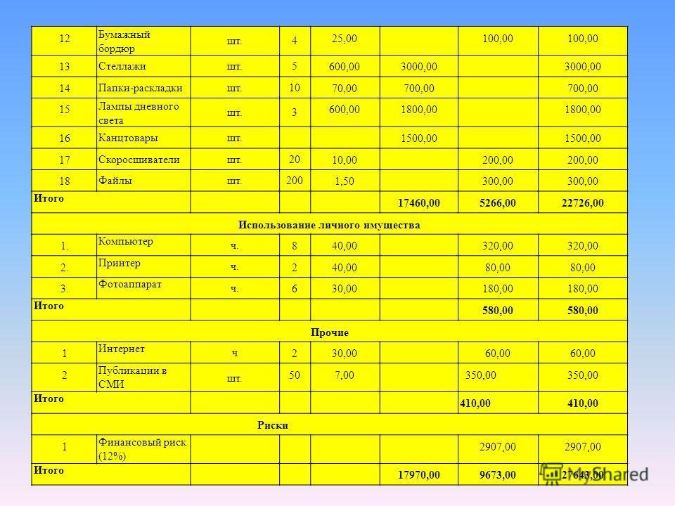 12 Бумажный бордюр шт.4 25,00100,00 13 Стеллажишт.5 600,003000,00 14 Папки-раскладкишт.10 70,00700,00 15 Лампы дневного света шт.3 600,001800,00 16 Канцтоварышт. 1500,00 17 Скоросшивателишт.20 10,00200,00 18 Файлышт.200 1,50300,00 Итого 17460,005266,