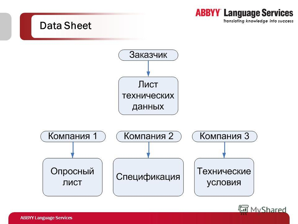 ABBYY Language Services Translating knowledge into success Data Sheet