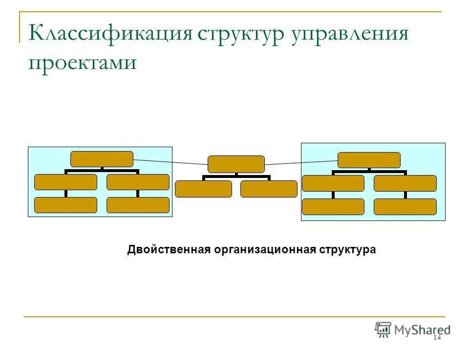 14 Классификация структур управления проектами Двойственная организационная структура