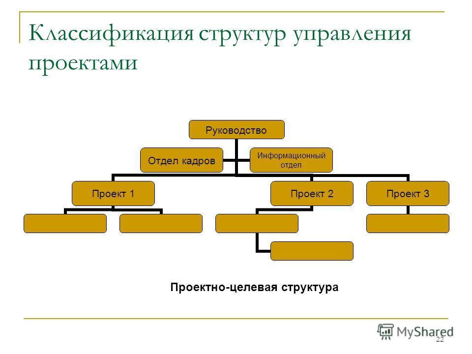 22 Классификация структур управления проектами Проектно-целевая структура