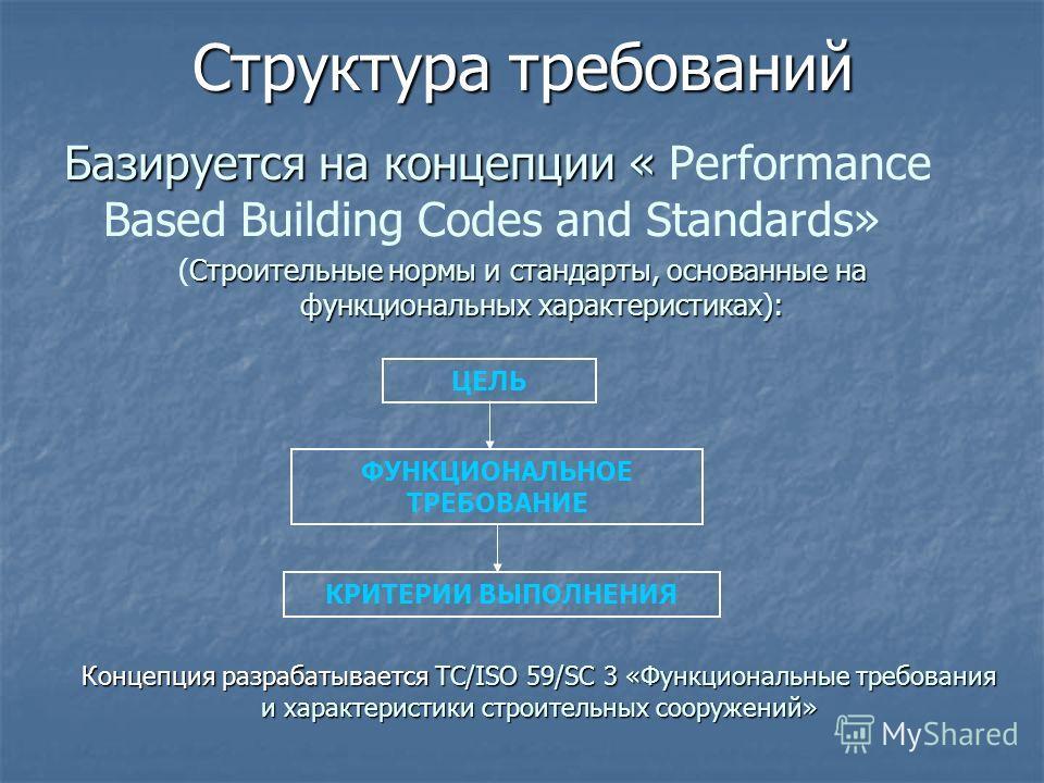 Структура требований Базируется на концепции « Базируется на концепции « Performance Based Building Codes and Standards» Строительные нормы и стандарты, основанные на функциональных характеристиках): (Строительные нормы и стандарты, основанные на фун