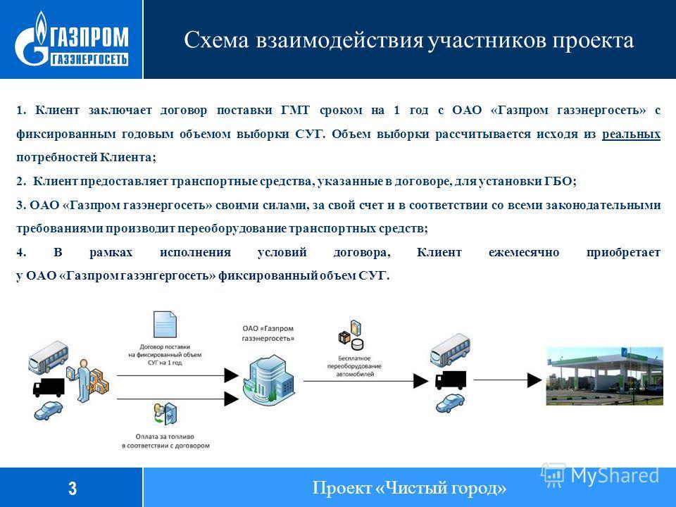 Схема взаимодействия участников проекта 1. Клиент заключает договор поставки ГМТ сроком на 1 год с ОАО «Газпром газэнергосеть» с фиксированным годовым объемом выборки СУГ. Объем выборки рассчитывается исходя из реальных потребностей Клиента; 2. Клиен