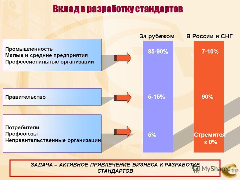 Промышленность Малые и средние предприятия Профессиональные организации Правительство Потребители Профсоюзы Неправительственные организации За рубежомВ России и СНГ 85-90%7-10% 5-15%90% 5%Стремится к 0% Вклад в разработку стандартов ЗАДАЧА – АКТИВНОЕ