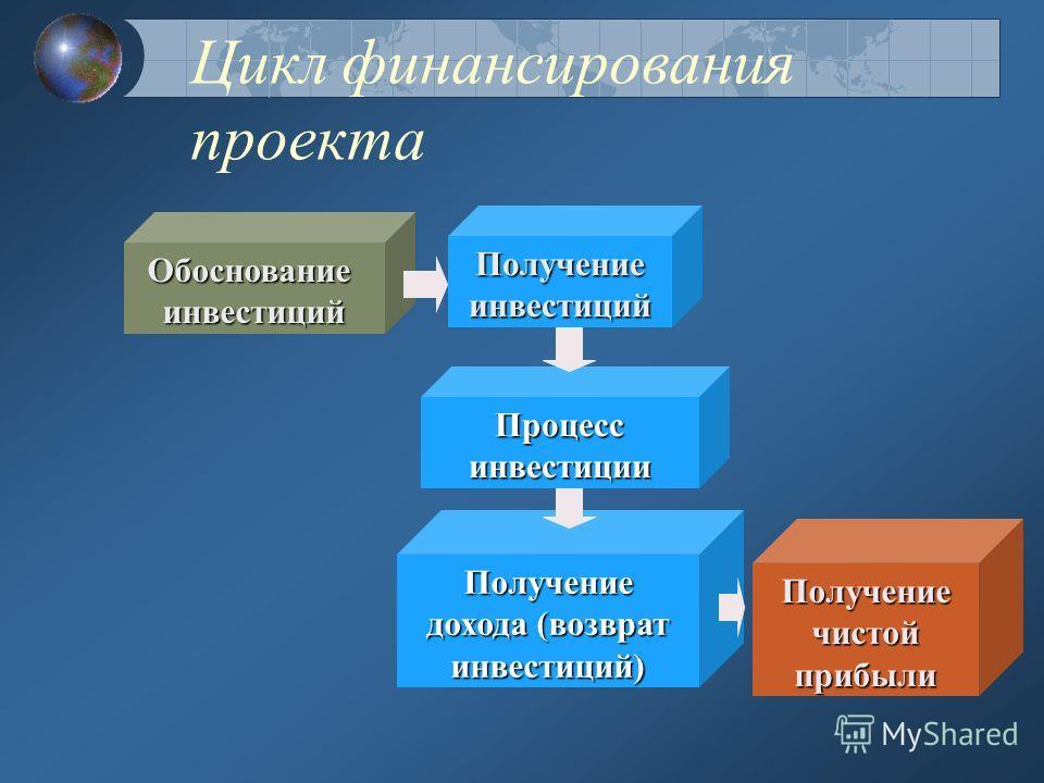 Жизненный цикл проекта Инициация Разработка Реализация Завершение Мотивация Внешняя среда проекта Внутренняя среда проекта Риски