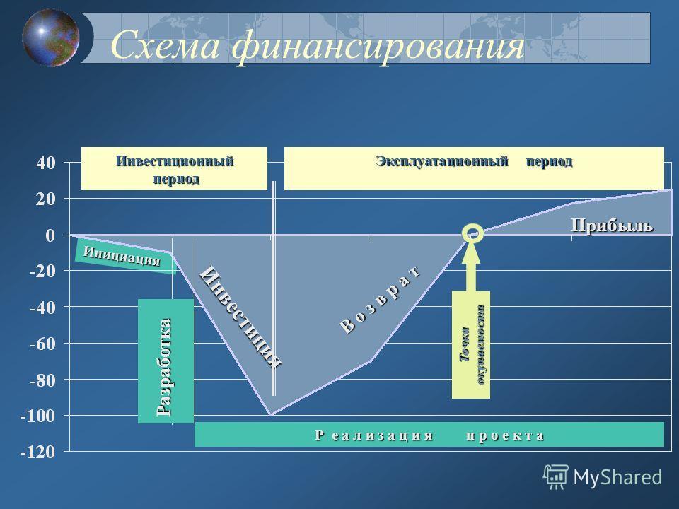 Получение дохода (возврат инвестиций) Цикл финансирования проекта Обоснованиеинвестиций Получениеинвестиций Процессинвестиции Получениечистойприбыли