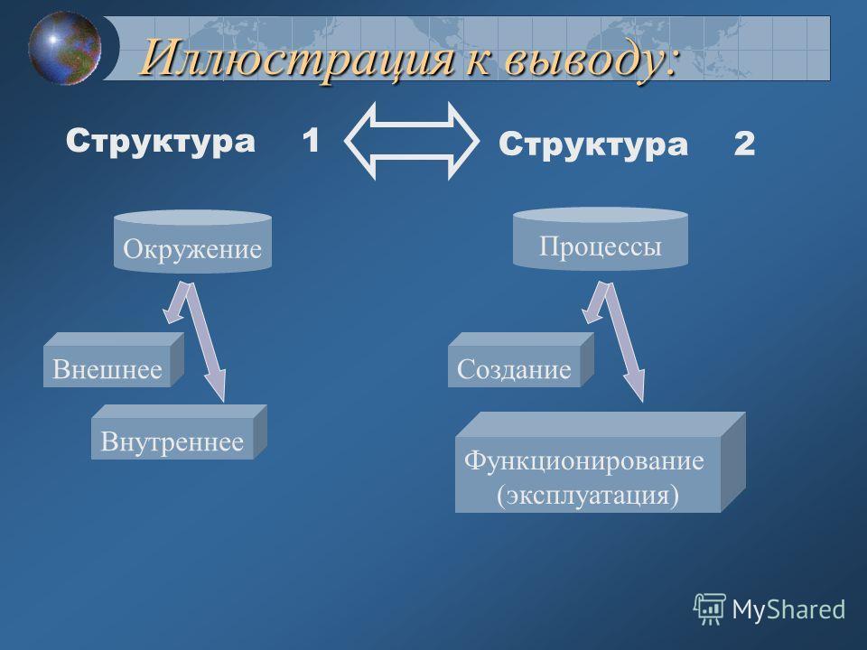 Промежуточный вывод: При анализе всегда рассматриваются 2 составляющих окружения проекта: Внешняя – неуправляемая средствами проекта; Внутренняя – частично или полностью управляемая При планировании всегда рассматриваются 2 взаимосвязанных процесса,