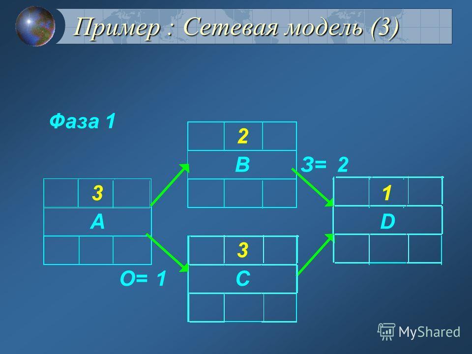 Пример : Сетевая модель (2) Общий вид элемента сетевой модели И- идентификатор задачи П- продолжительность задачи Р- резерв времени Нр,Нп- Начало (раннее, позднее) Ор,Оп- Окончание (раннее, позднее) З- задержка О- опережение И НрОр НпОп П Р ЗО,О,